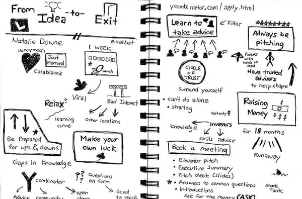 Sketchnote: From Idea to Exit #cnc13